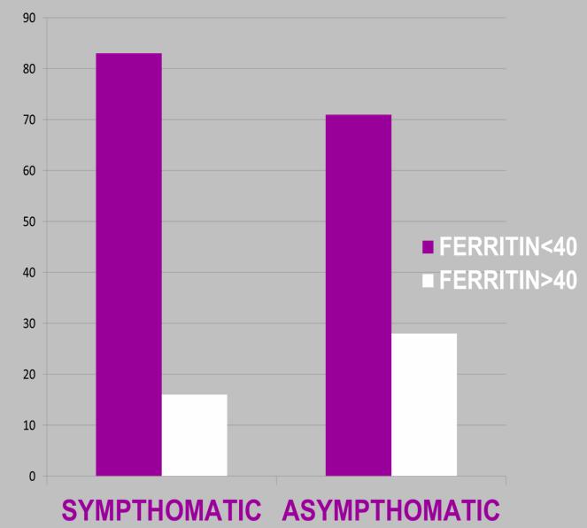 ferritin sintom-asint